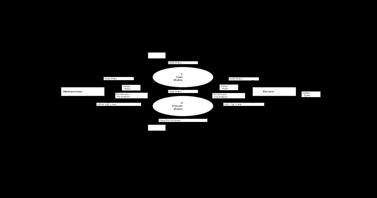 Materi uas perancangan sistem informasi 1 ccuart Choice Image
