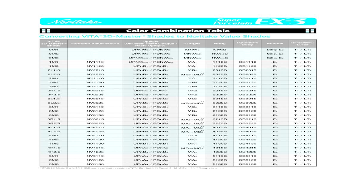 Vivosit Shade Guide Conversion Chart