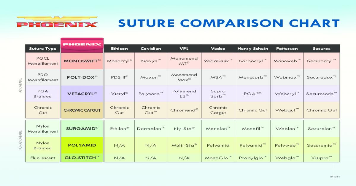 SUTURE COMPARISON CHART - Clipper Distributing     NEEDLE COMPARISON