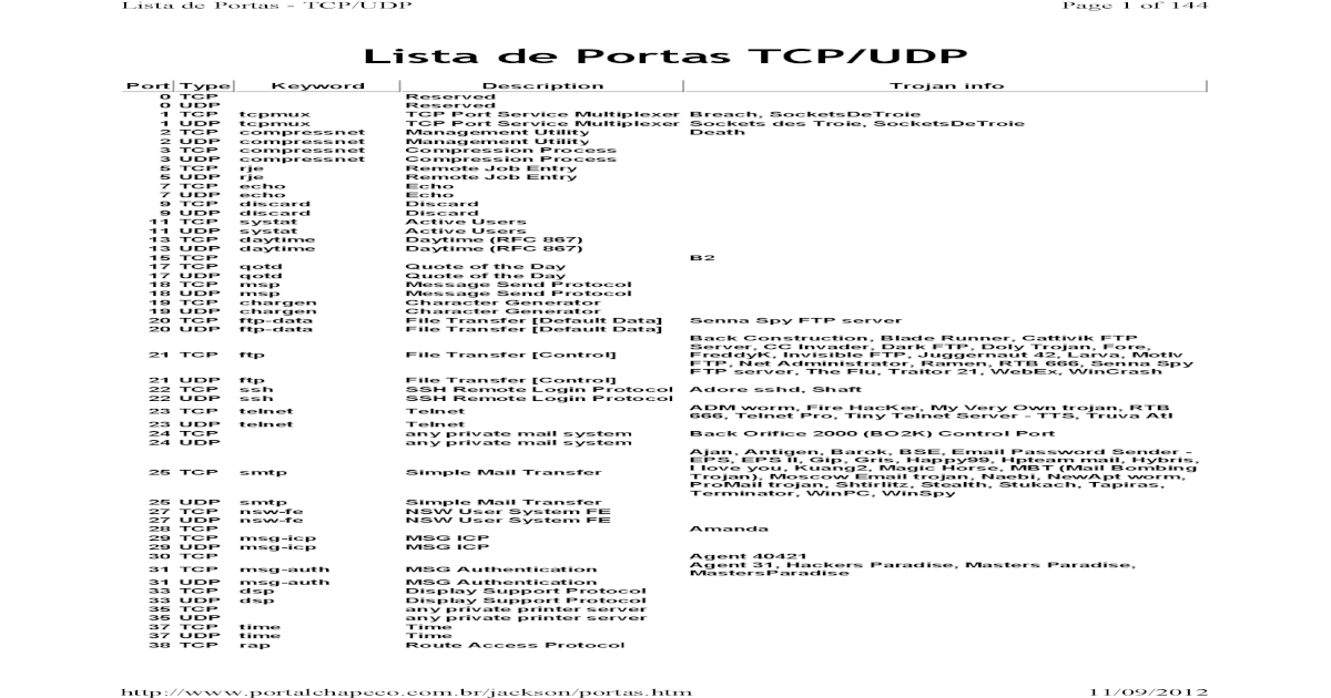 Lista de Portas TCU-UDP