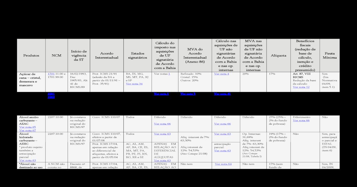 a1657ccd40c Tabela Resumo Substituio Tributria