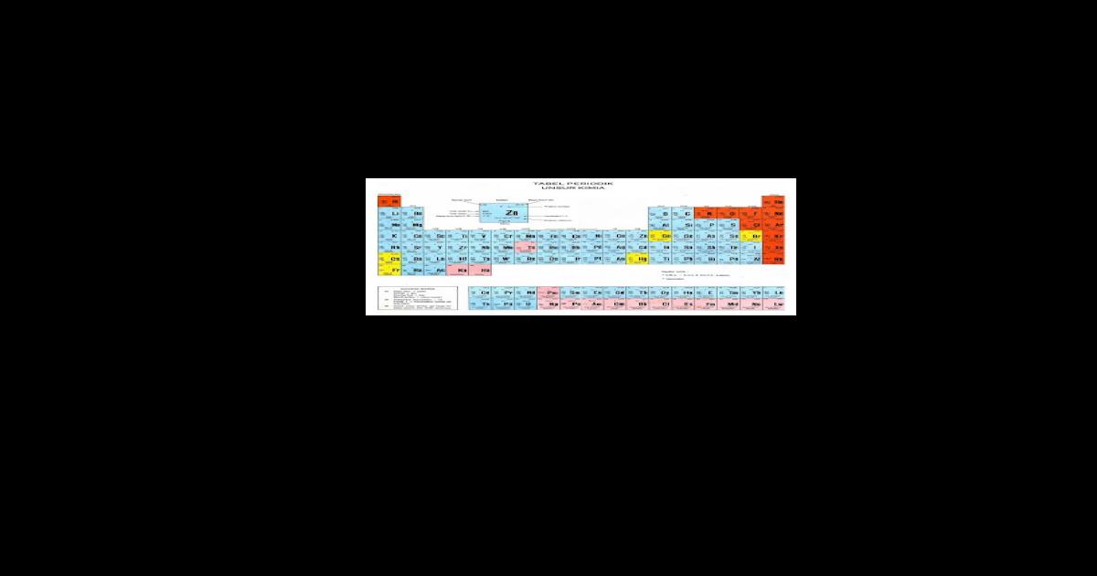 Pengertian tabel periodik unsur