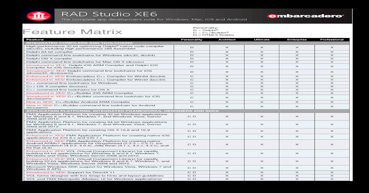 RAD Studio XE6 Feature Matrix   The complete app development
