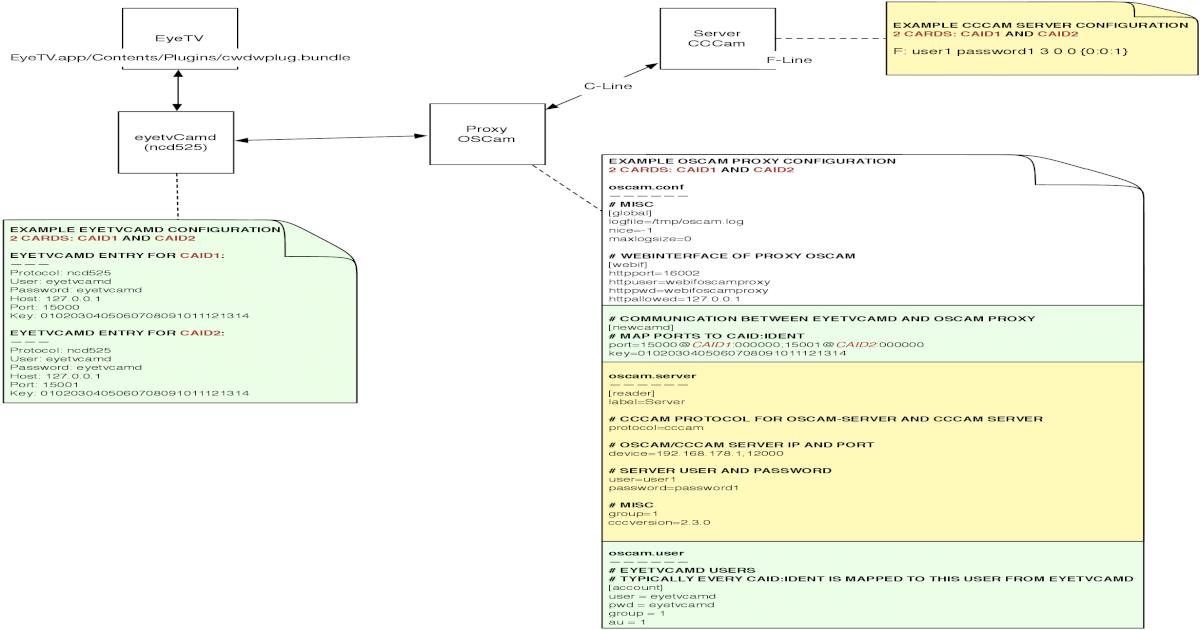 EXAMPLE CCCAM SERVER CONFIGURATION Server 2 Server CCCam Proxy