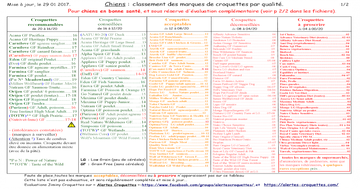 Mise Jour Le 29 01 2017 Chiens Lassement Des Marques