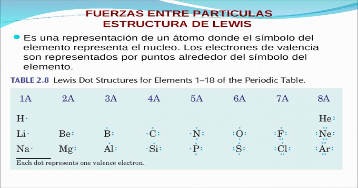 Fuerzas Entre Particulas Estructura De Lewis