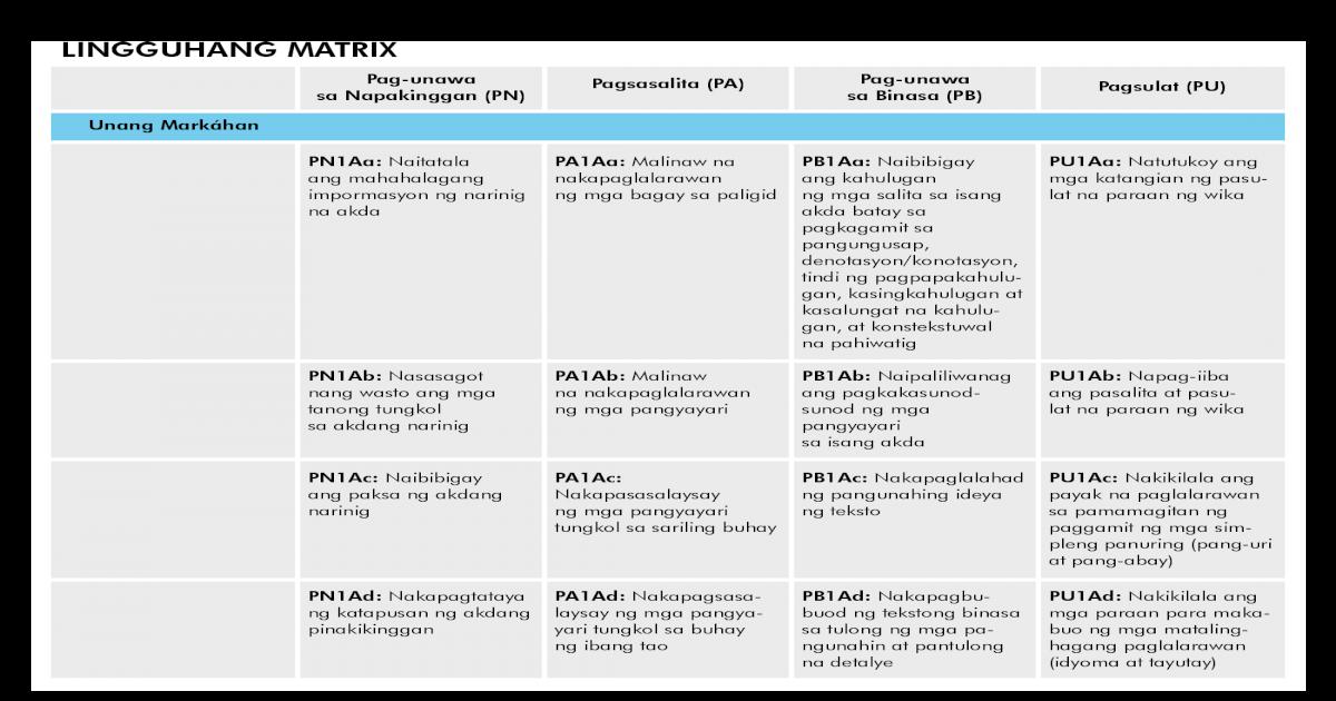 Filipino Gr  7 Teachers Guide (Q1&2)