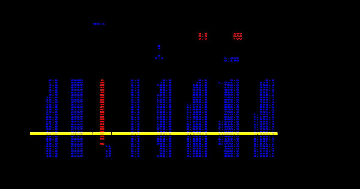 meyerhof Method - Pile Capacity xls