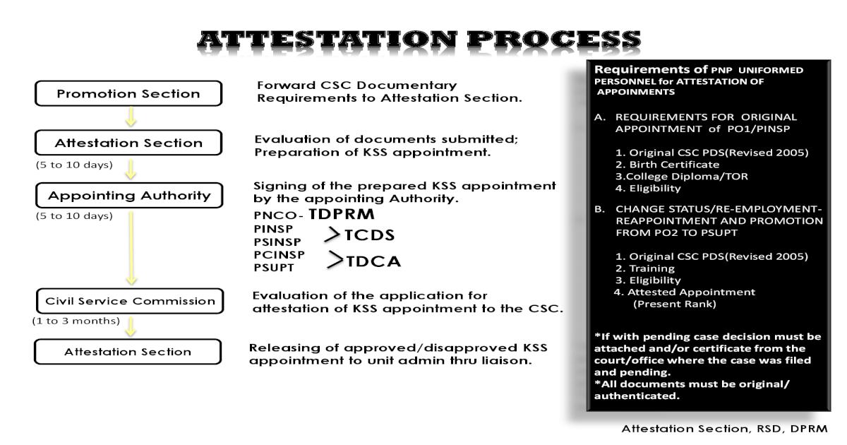 ATTESTATION PROCESS - pnp-dprm com ProceOriginal CSC PDS(Revised
