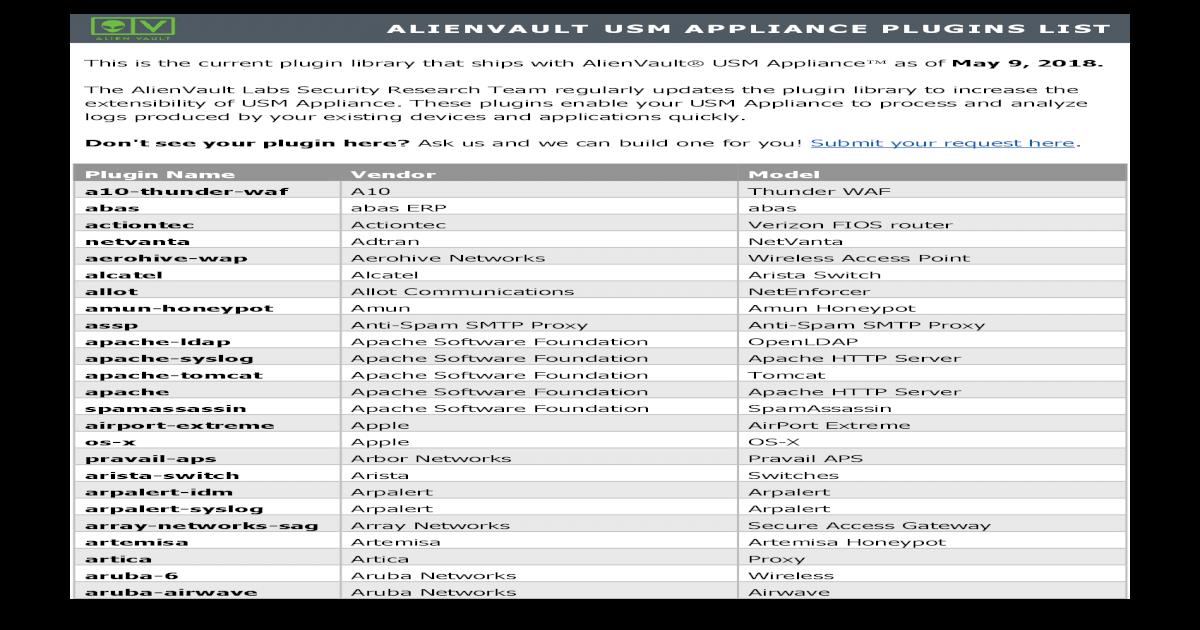 ALIENVAULT USM APPLIANCE PLUGINS LIST Encryption and Port