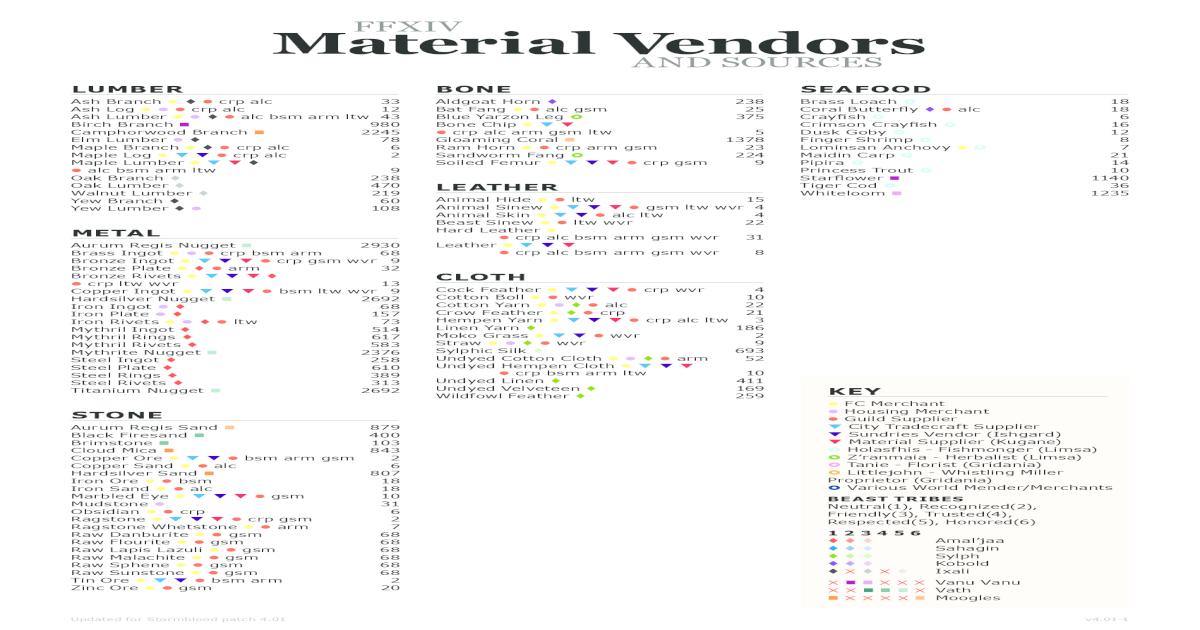 FFXIV Material Vendors - Phoenix Dawn - A FFXIV Free