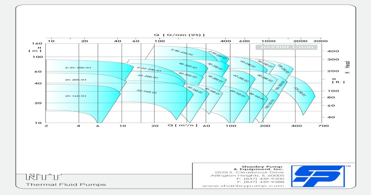 Thermal Fluid Pumps - Shanley Allweiler NTT Series Flow