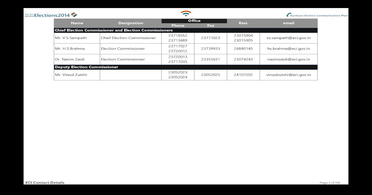 Office Name Designation Resi  Phone Fax Dr  Nasim Zaidi