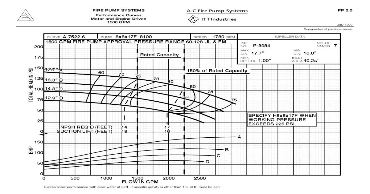 Curva Bomba Serie 8100 8x8 17f