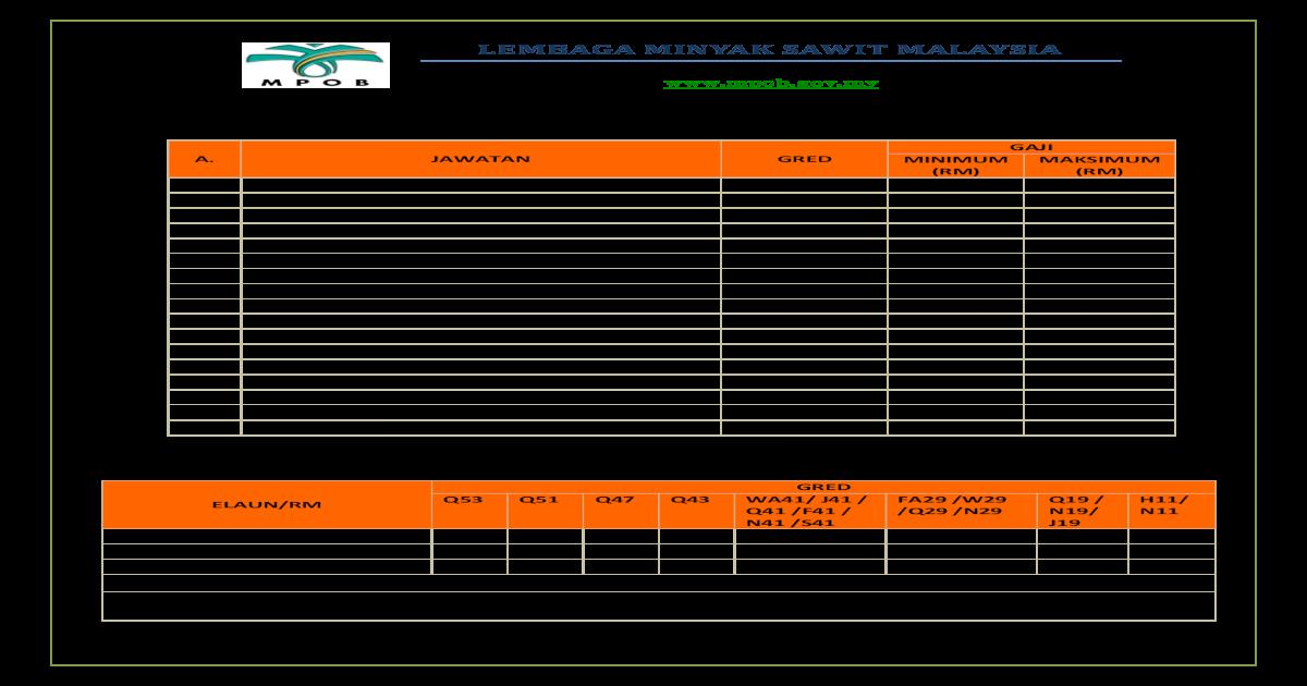 Syarat Dan Kelayakan Jawatan Mpob B Gaji Dan Elaun Penetapan Gaji Permulaan N41 N44 Pengurusan Kewangan Pembangunan Sumber Manusia 16 Pegawai Tadbir 2 N41 N44