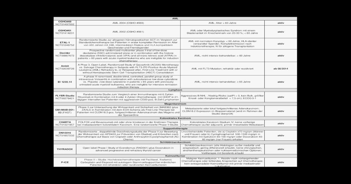 AML OSHO#69 aktiv von 60 Jahren mit AML intermediren ...