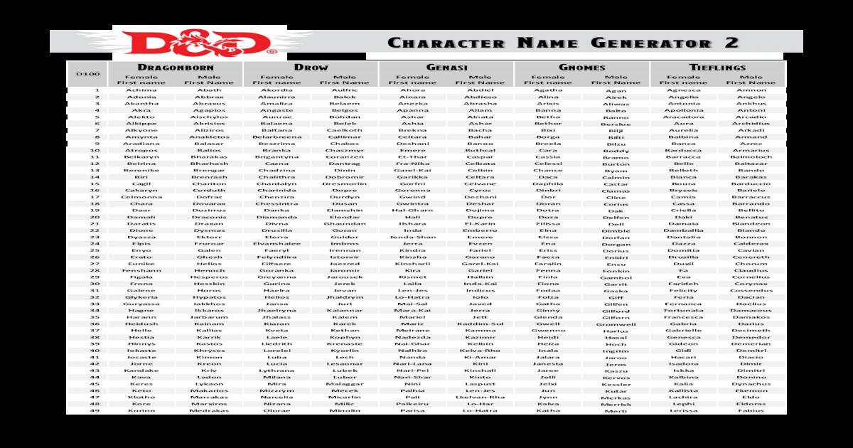 Character Name Generator 2 - Name Generator 2   D100