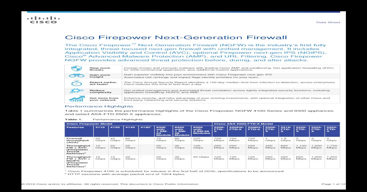 Cisco Firepower Next-Generation Firewall Data Cisco