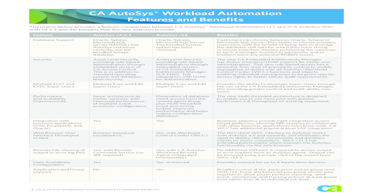 CA AutoSys Workload Automation Features and AutoSys Workload