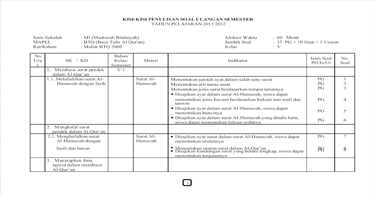 Kisi Kisi Btq S1 Kelas 5 Model Urut 2011