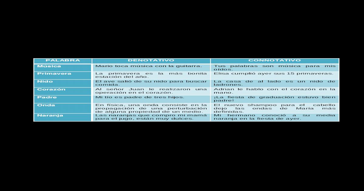 Ejemplos Denotacion Y Connotacion