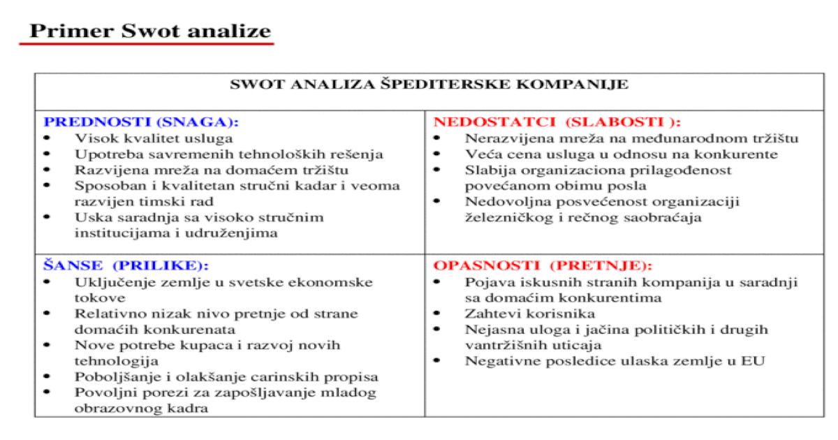 Primer SWOT Analize