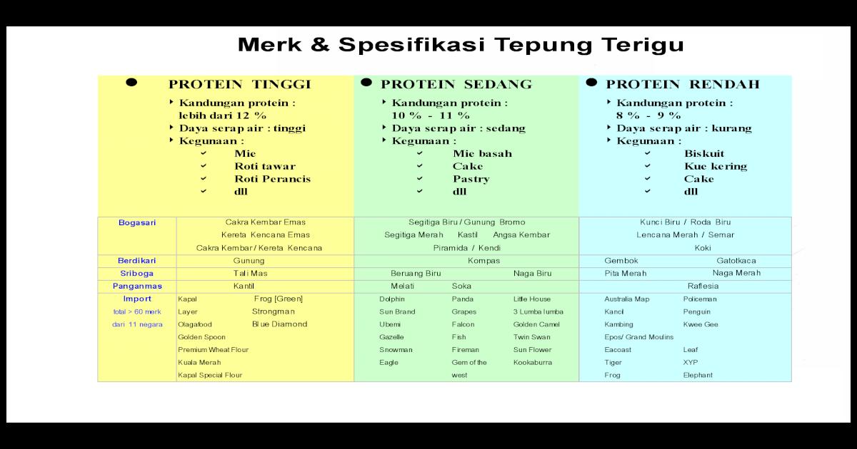 Merk Dan Spesifikasi Tepung Terigu