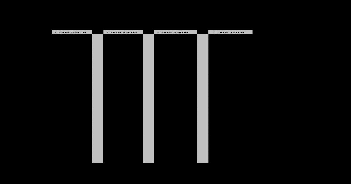 Code Resistor - Smd